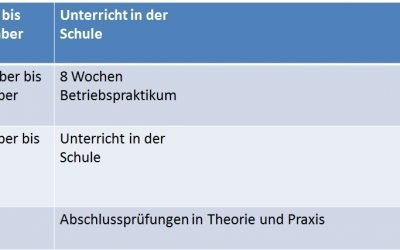 Uebersichts-Plan