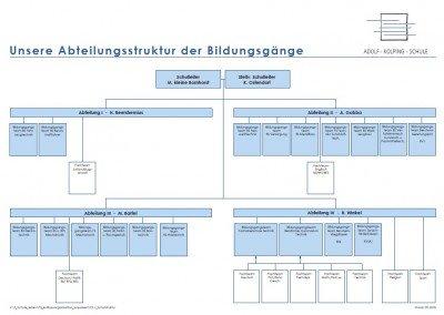 Abteilungsstruktur