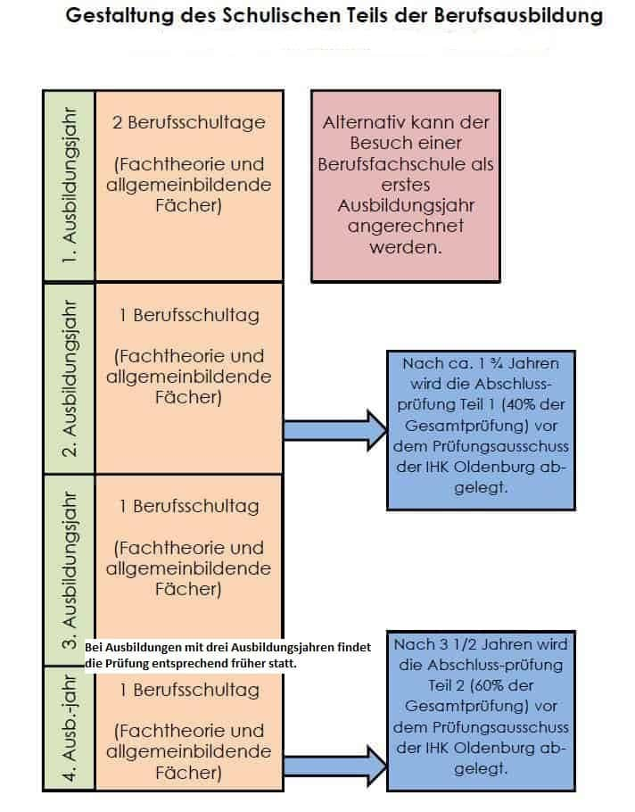 Metallbauer Konstruktionstechnik Adolf Kolping Schule