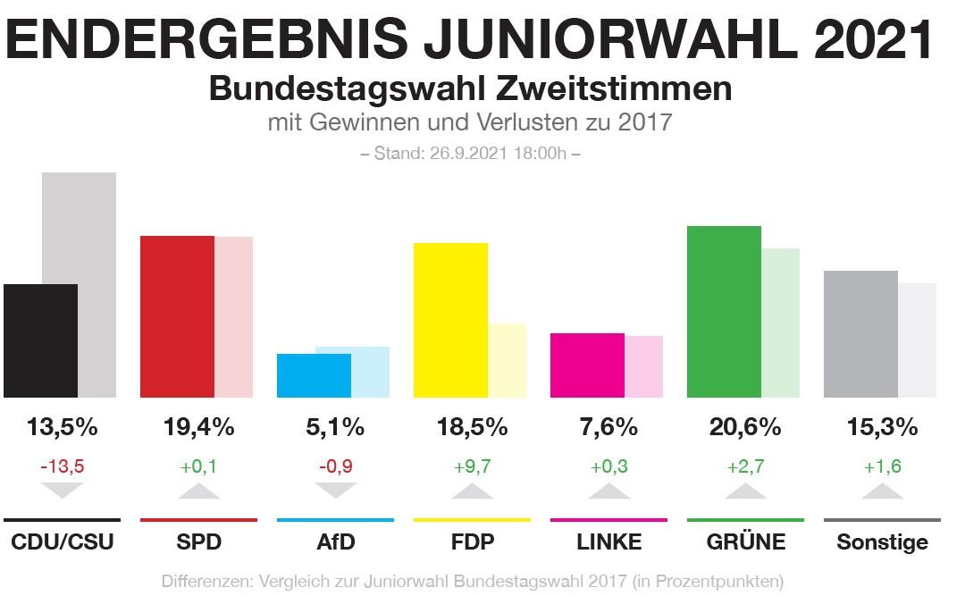 Ergebnisse der Juniorwahl 2021